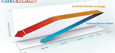 Hyper Heatin kreive 400x184 - Šilumos siurbliai Mitsubishi Electric MSZFH25VEHZ