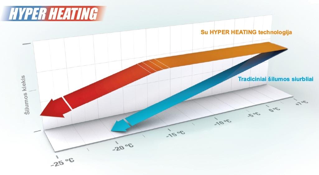 hyper_heatin_kreive