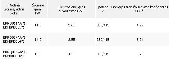 Daikin Altherma HT šilumos siurblių charakteristikos: